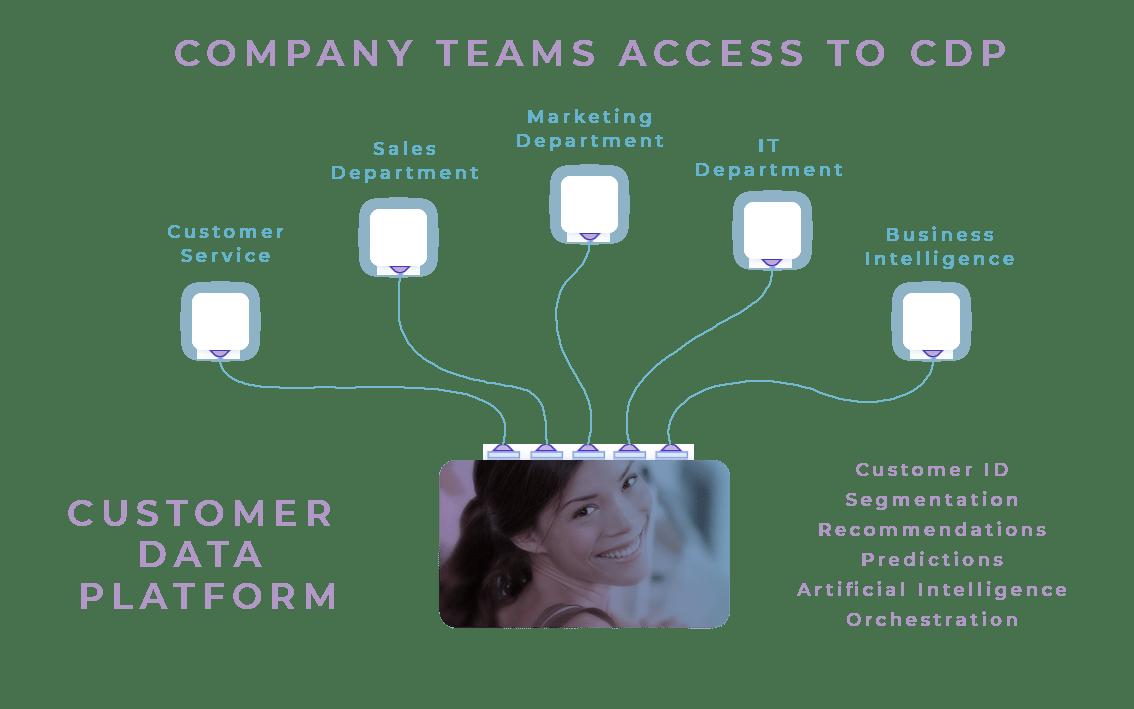 CDP_teams