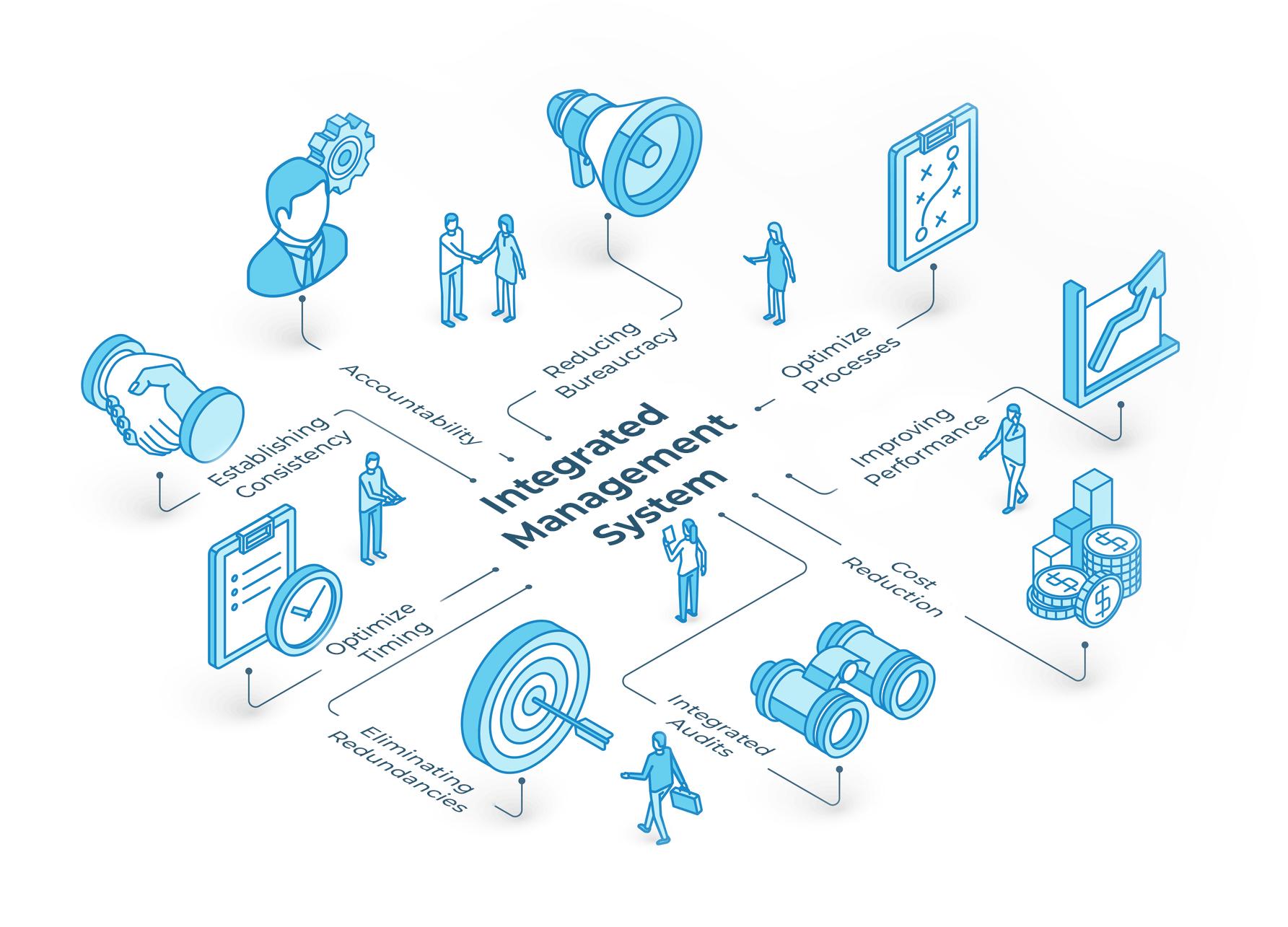 IntegratedManagementSystem